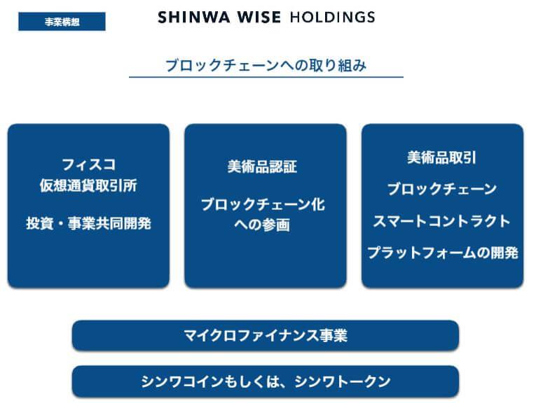 企業分析-Shinwa Wise Holdings株式会社(2437) 画像7