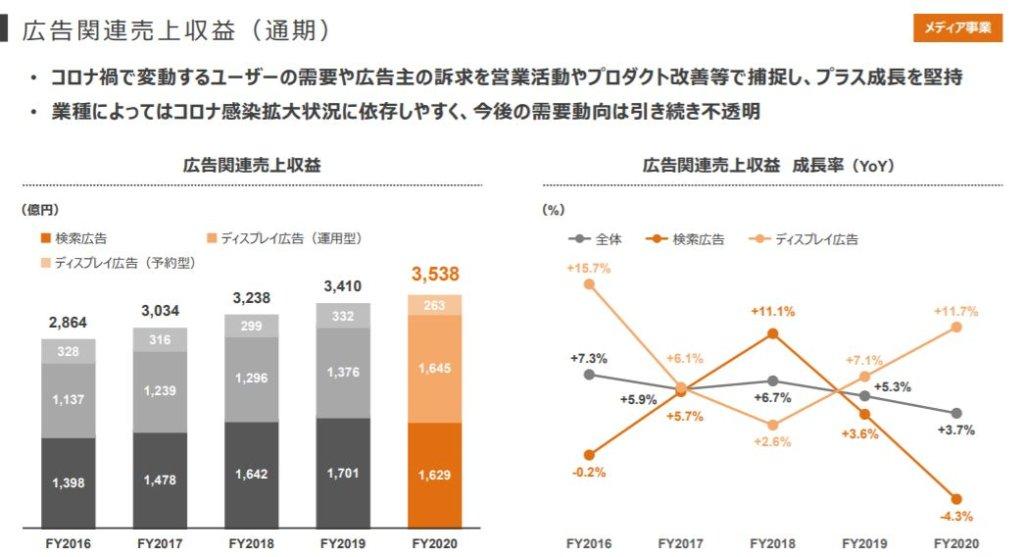 企業分析-Zホールディングス株式会社(4689) 画像12