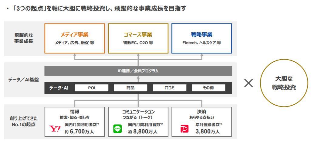 企業分析-Zホールディングス株式会社(4689) 画像4
