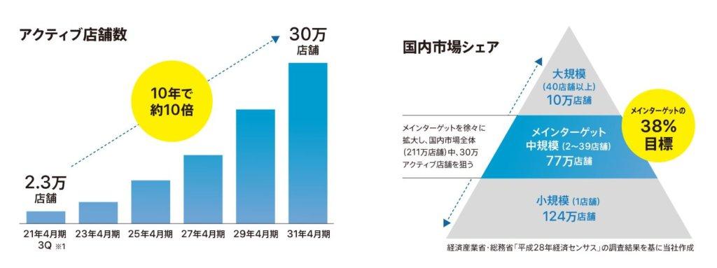 企業分析-株式会社スマレジ(4431) 画像4