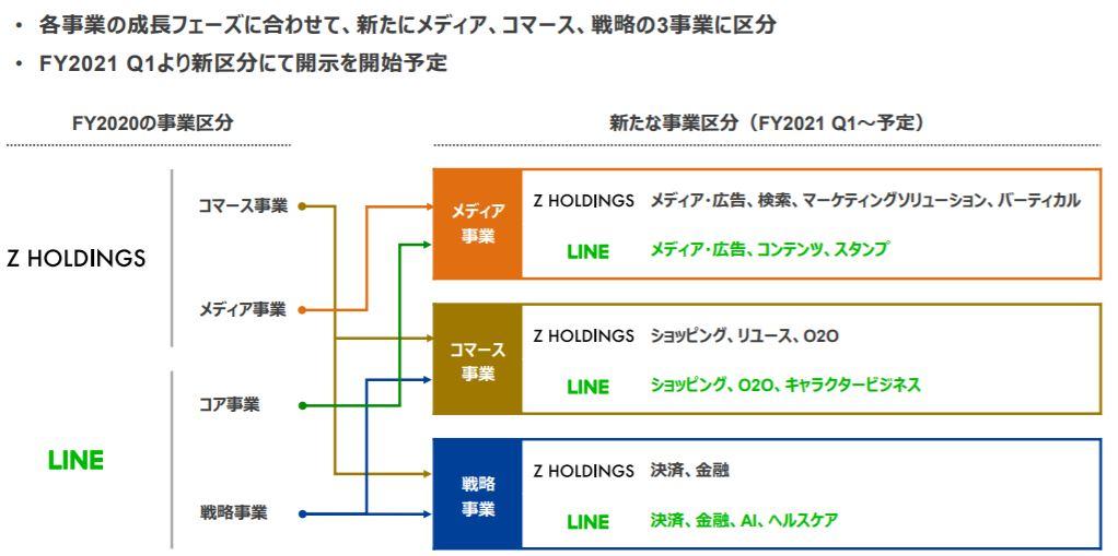企業分析-Zホールディングス株式会社(4689) 画像2