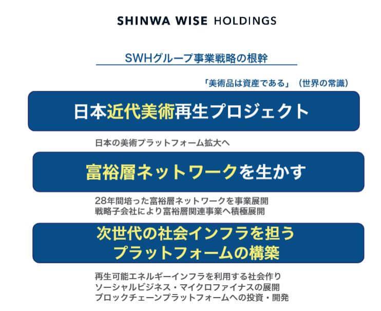 企業分析-Shinwa Wise Holdings株式会社(2437) 画像3