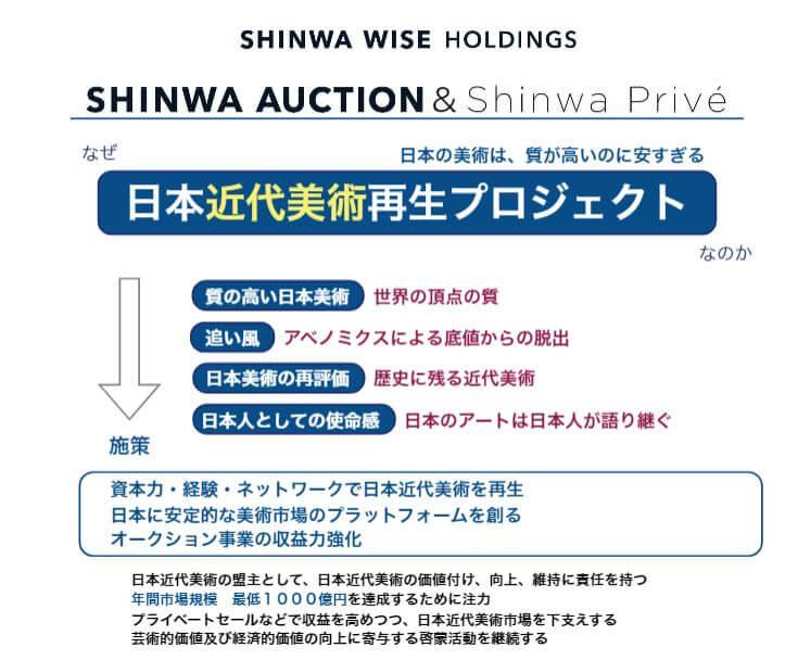 企業分析-Shinwa Wise Holdings株式会社(2437) 画像4