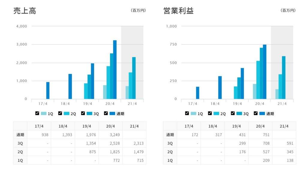 企業分析-株式会社スマレジ(4431) 画像5