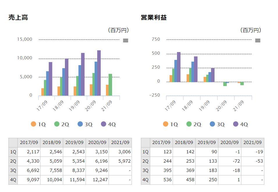 企業分析-株式会社キャリア(6198) 画像4