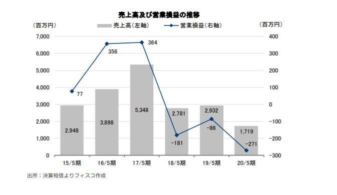 企業分析-Shinwa Wise Holdings株式会社(2437) 画像9