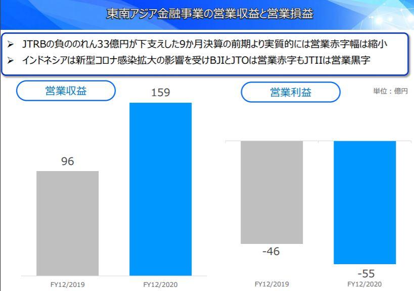 企業分析-Jトラスト株式会社(8508) 画像9