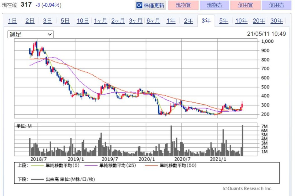企業分析-Jトラスト株式会社(8508) 株価