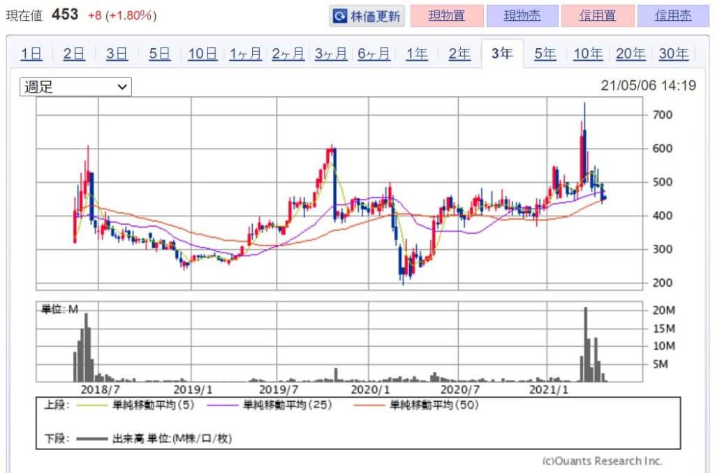 企業分析-Shinwa Wise Holdings株式会社(2437) 画像12