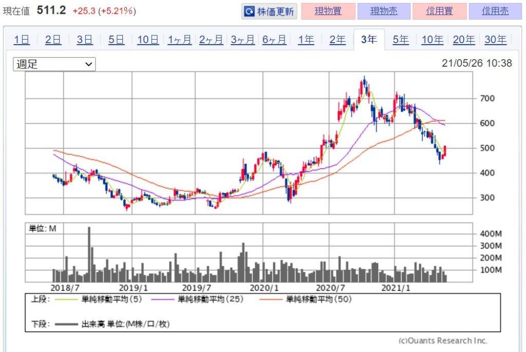 企業分析-Zホールディングス株式会社(4689) 株価