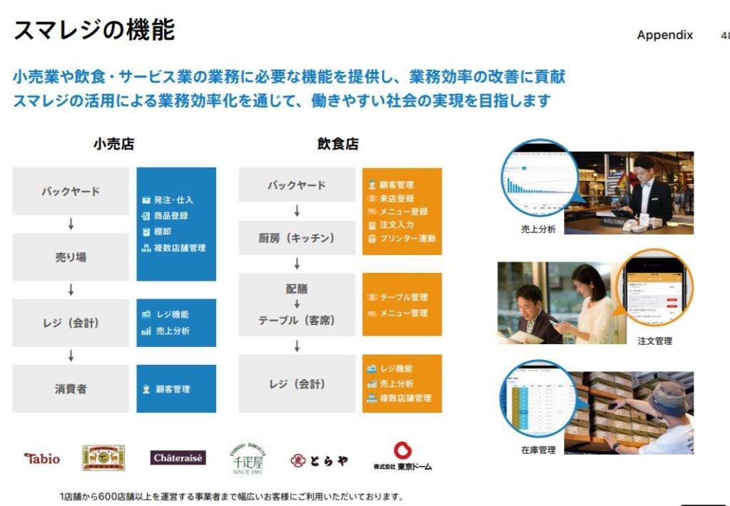 企業分析-株式会社スマレジ(4431) 画像3