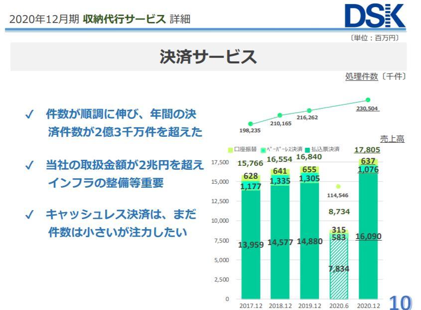 企業分析-株式会社電算システム(3630)画像8