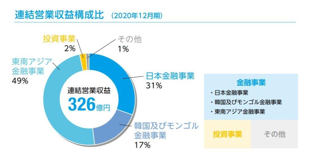 企業分析-Jトラスト株式会社(8508) 画像5