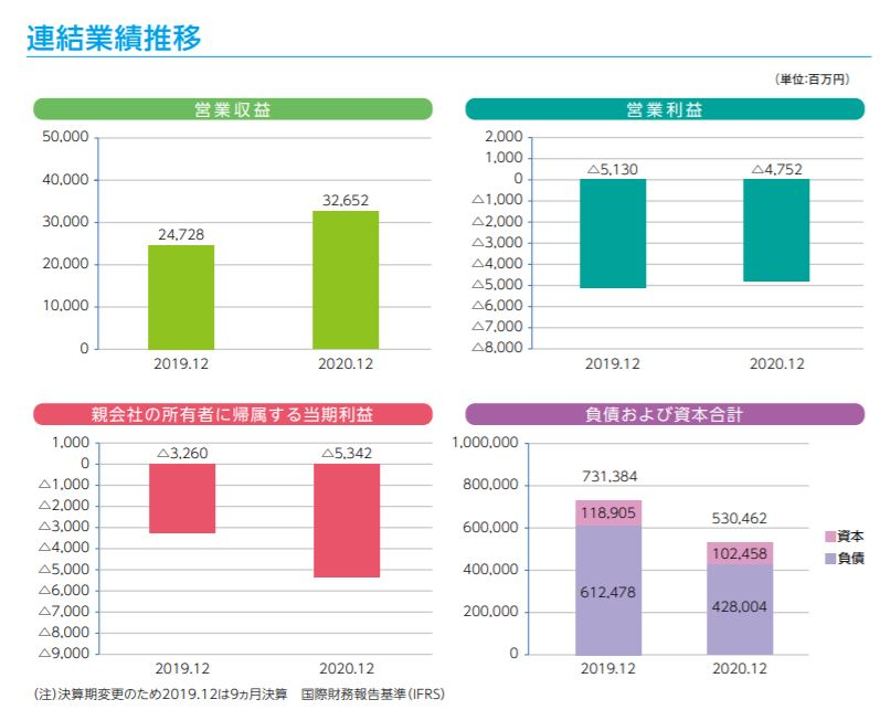 企業分析-Jトラスト株式会社(8508) 画像4