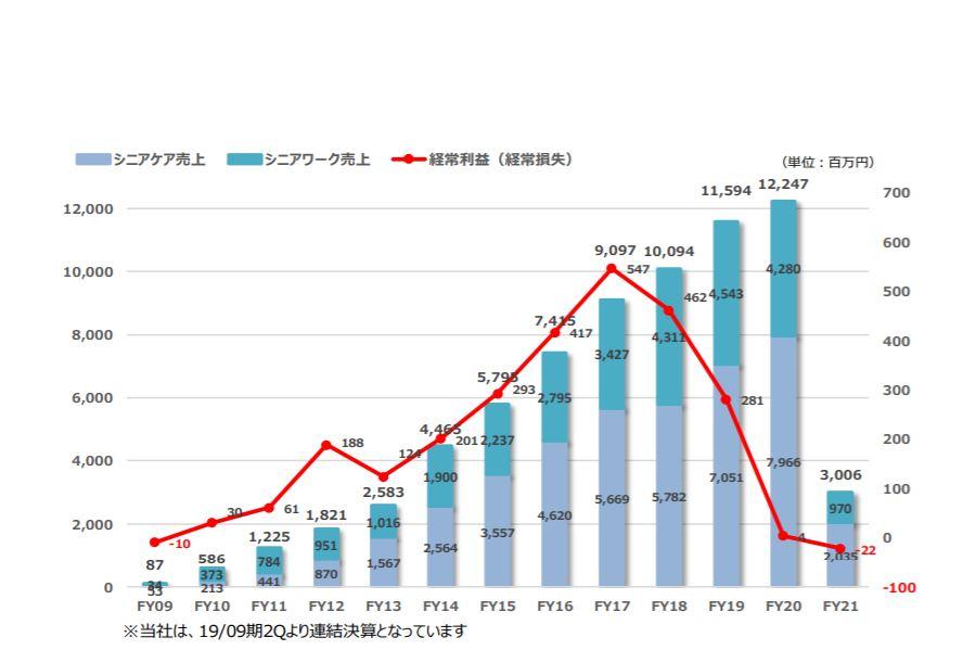 企業分析-株式会社キャリア(6198) 画像5