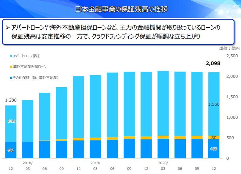 企業分析-Jトラスト株式会社(8508) 画像6