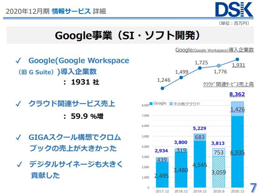企業分析-株式会社電算システム(3630)画像6