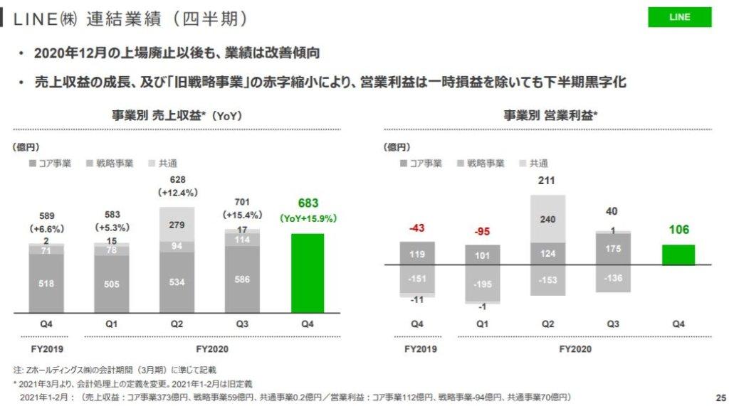 企業分析-Zホールディングス株式会社(4689) 画像13