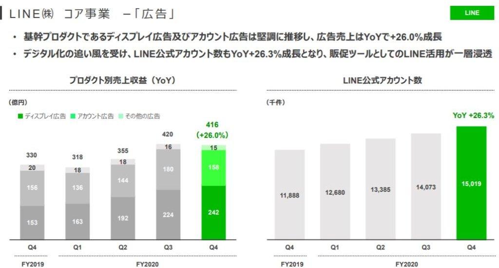企業分析-Zホールディングス株式会社(4689) 画像14