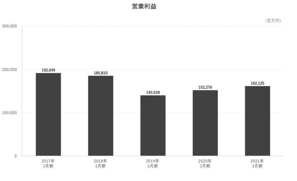 企業分析-Zホールディングス株式会社(4689) 画像7