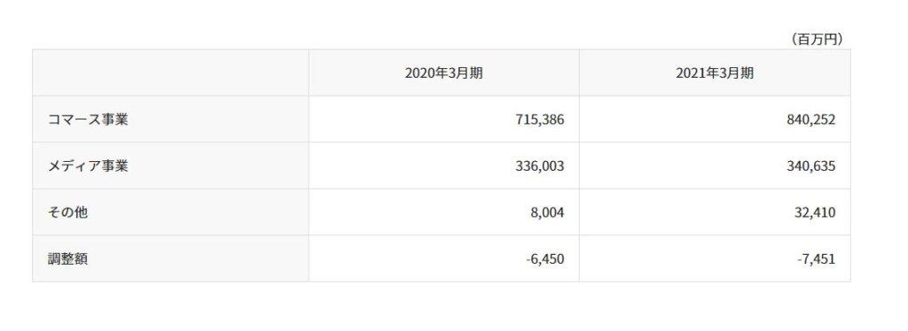 企業分析-Zホールディングス株式会社(4689) 画像8