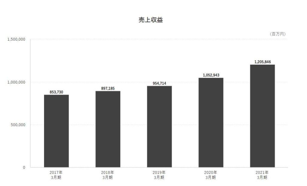 企業分析-Zホールディングス株式会社(4689) 画像6