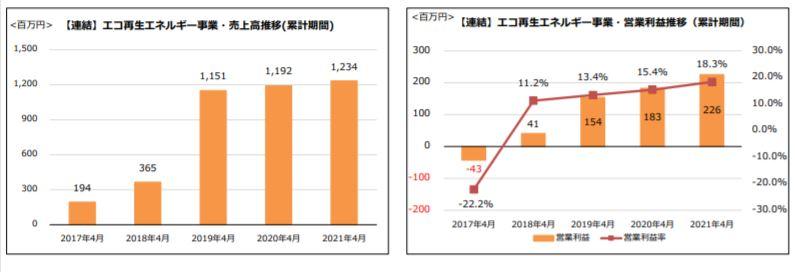 企業分析-株式会社神戸物産(3038) 画像9