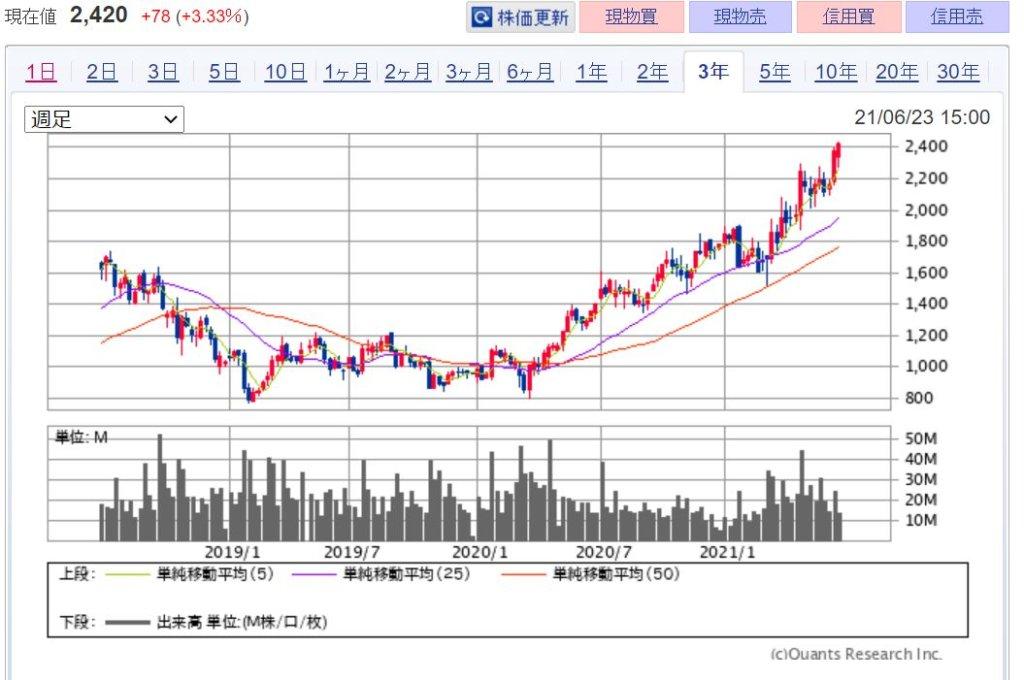 企業分析-株式会社サイバーエージェント(4751) 株価