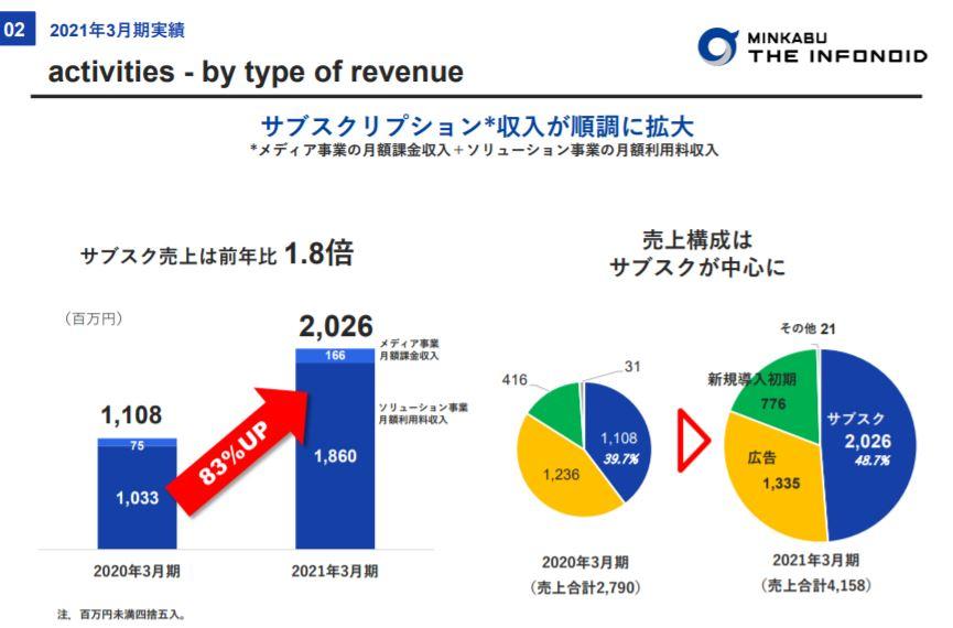 企業分析-株式会社ミンカブ・ジ・インフォノイド(4436) 画像10