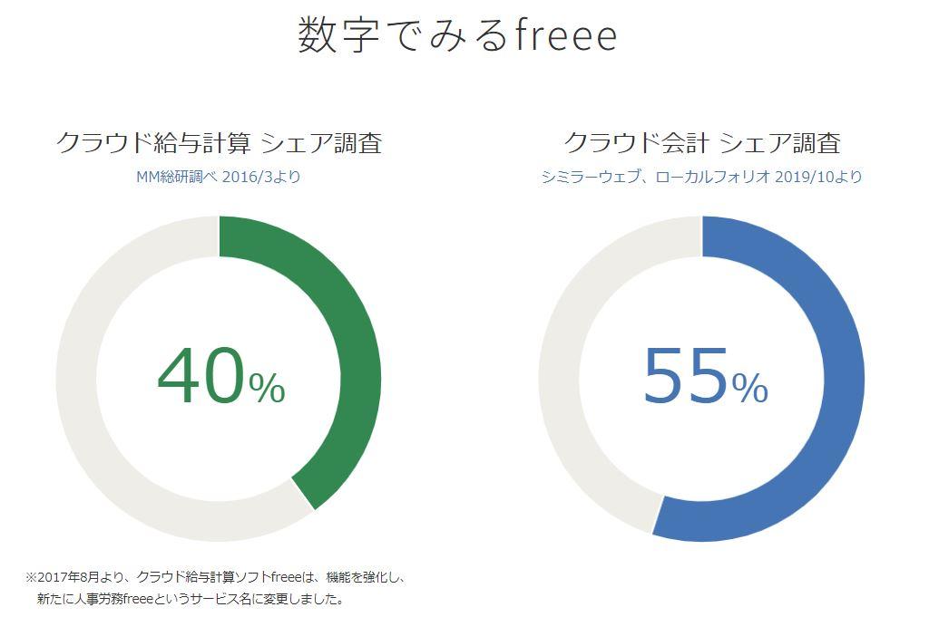 企業分析-freee株式会社(4478) 画像4