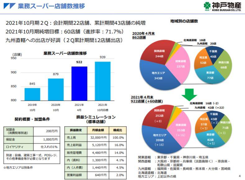 企業分析-株式会社神戸物産(3038) 画像6