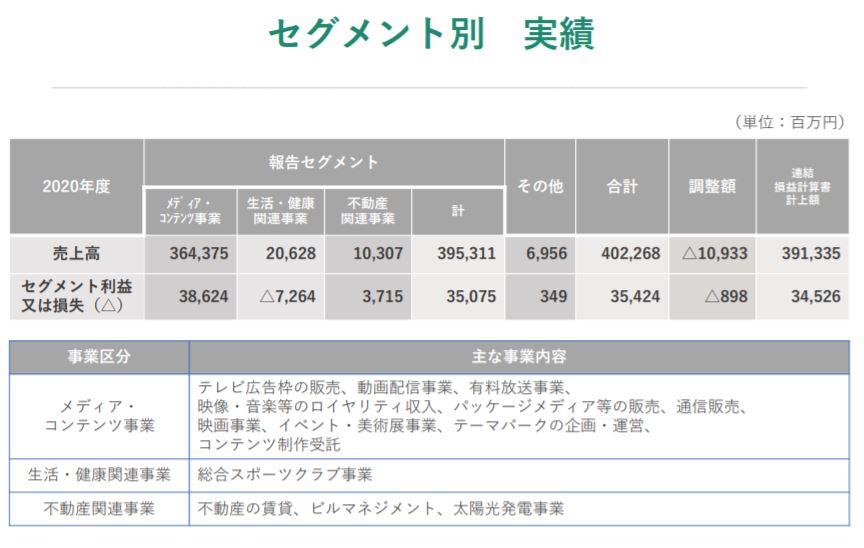 企業分析-日本テレビホールディングス株式会社(9404) 画像7