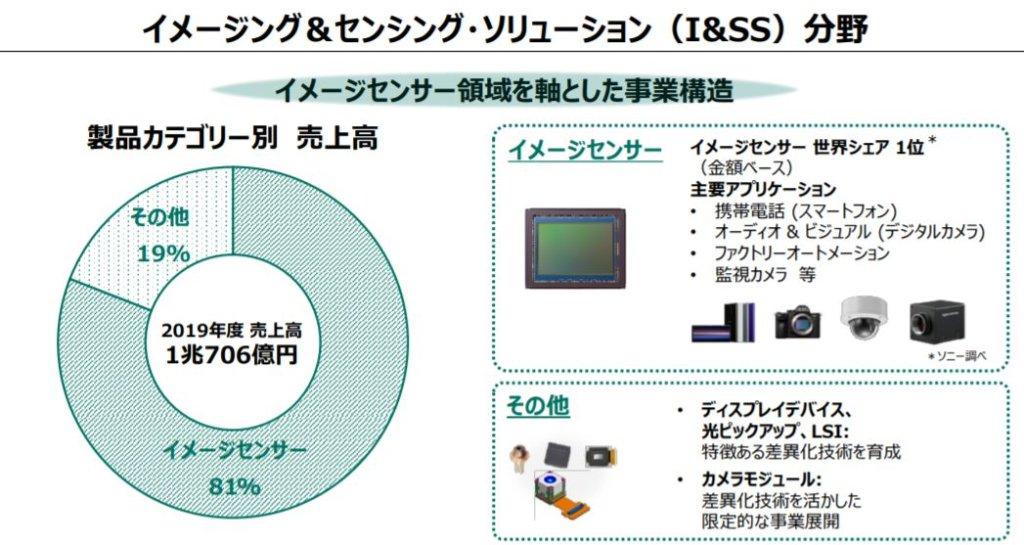 企業分析-ソニーグループ株式会社(6758) 画像6