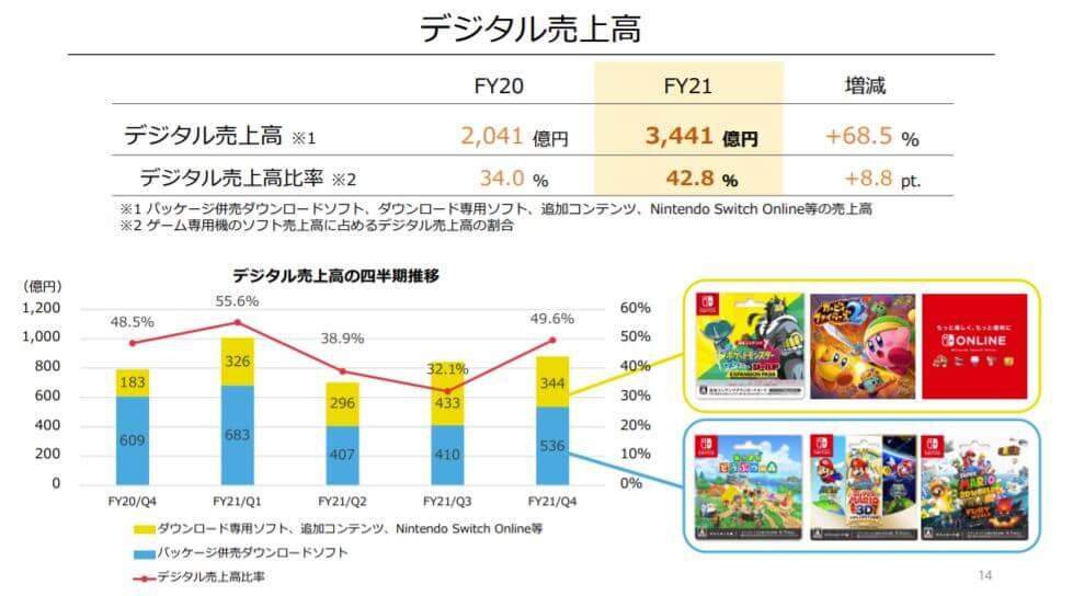 企業分析-任天堂株式会社(7974) 画像7