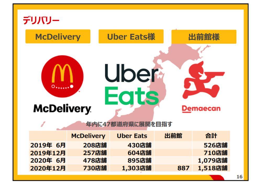 企業分析-日本マクドナルドホールディングス株式会社(2702) 画像3
