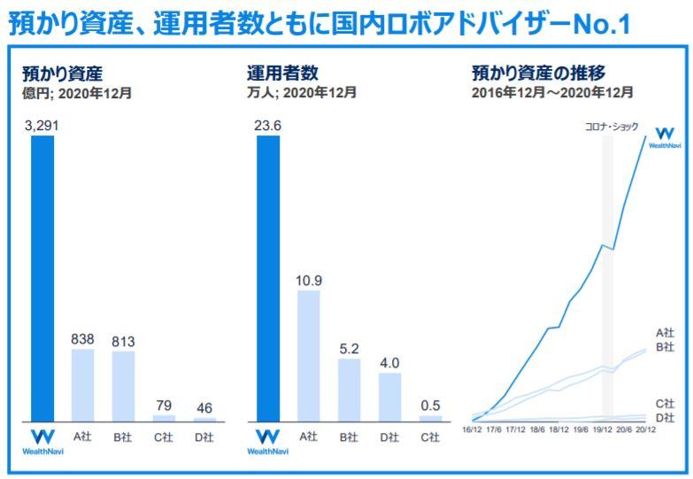 企業分析-ウェルスナビ株式会社(7342) 画像7