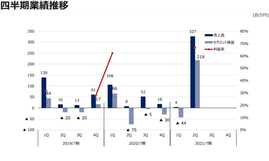 企業分析-株式会社ファーマフーズ(2929) 画像13