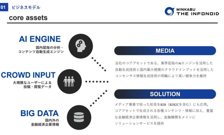 企業分析-株式会社ミンカブ・ジ・インフォノイド(4436) 画像2