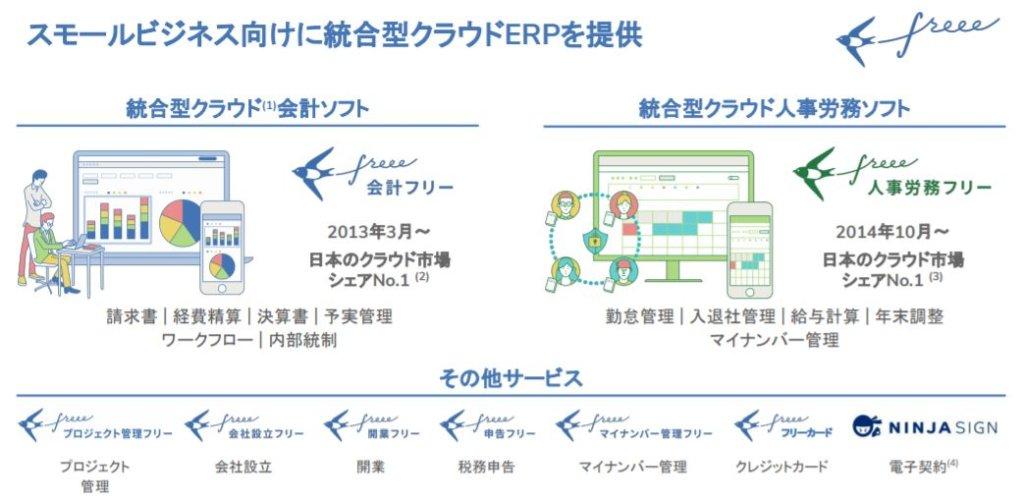 企業分析-freee株式会社(4478) 画像3