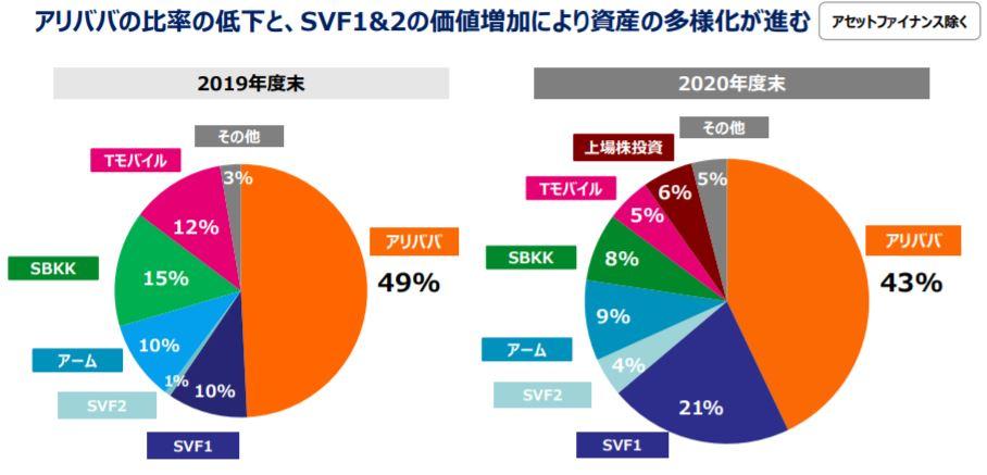 企業分析-ソフトバンクグループ株式会社 (9984) 画像4