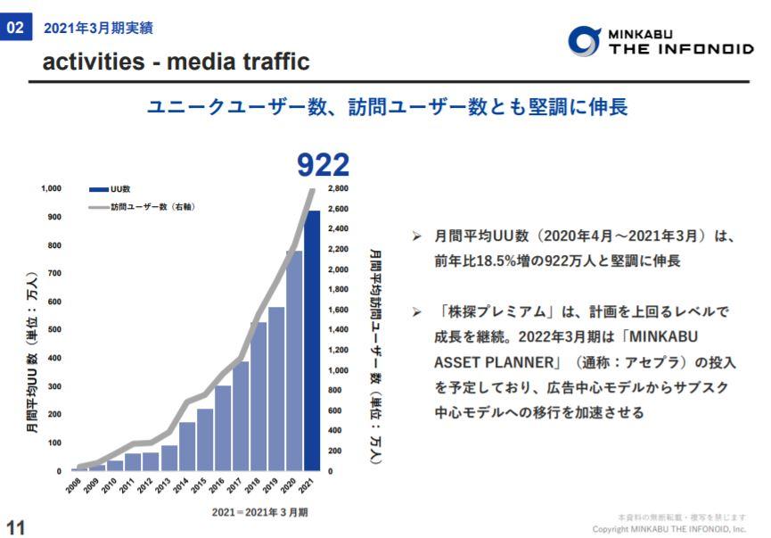 企業分析-株式会社ミンカブ・ジ・インフォノイド(4436) 画像11