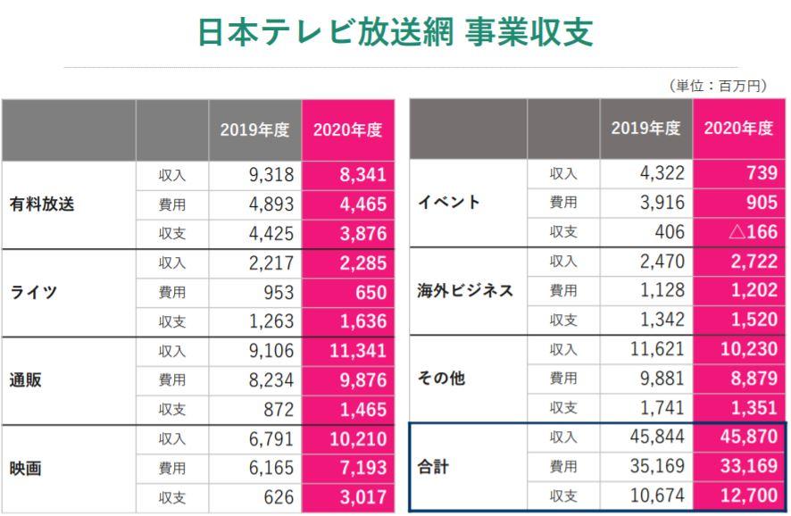 企業分析-日本テレビホールディングス株式会社(9404) 画像8
