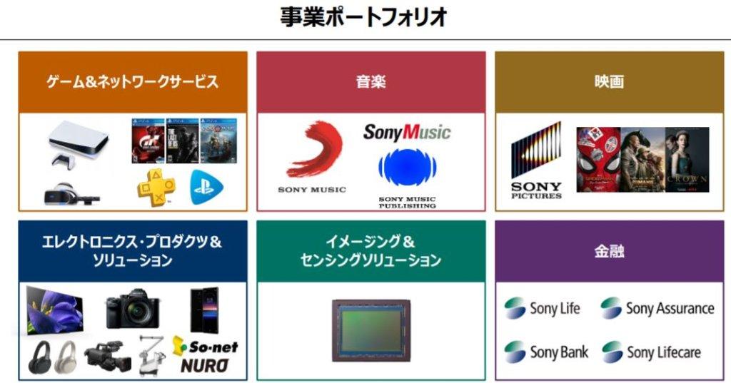 企業分析-ソニーグループ株式会社(6758) 画像2