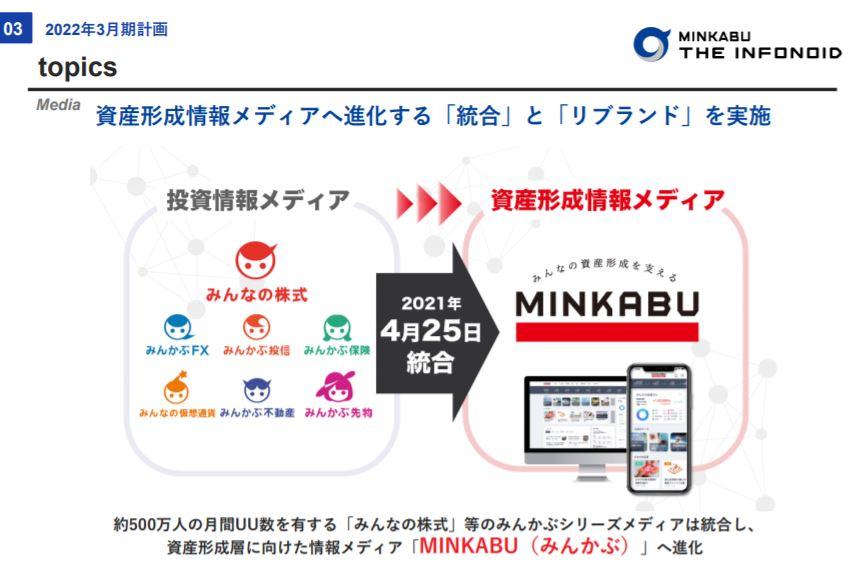 企業分析-株式会社ミンカブ・ジ・インフォノイド(4436) 画像5