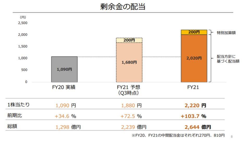 企業分析-任天堂株式会社(7974) 画像8