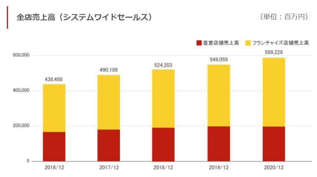 企業分析-日本マクドナルドホールディングス株式会社(2702) 画像7
