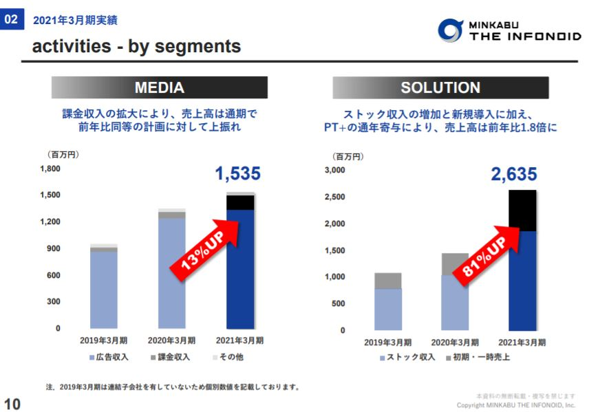 企業分析-株式会社ミンカブ・ジ・インフォノイド(4436) 画像9