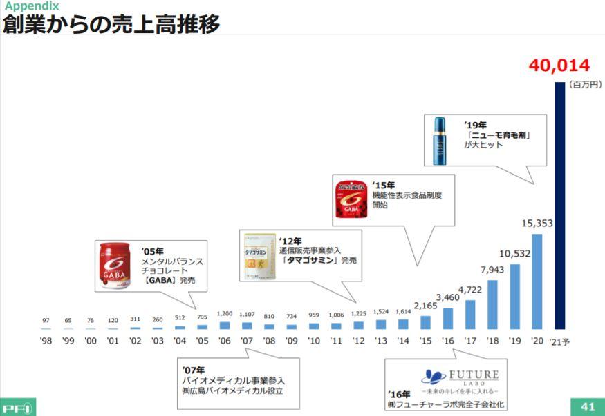 企業分析-株式会社ファーマフーズ(2929) 画像7