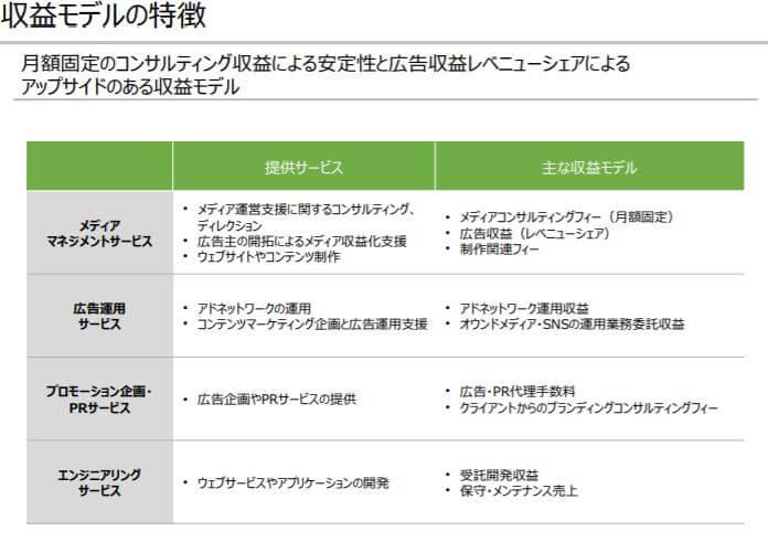 企業分析-INCLUSIVE株式会社(7078)画像4