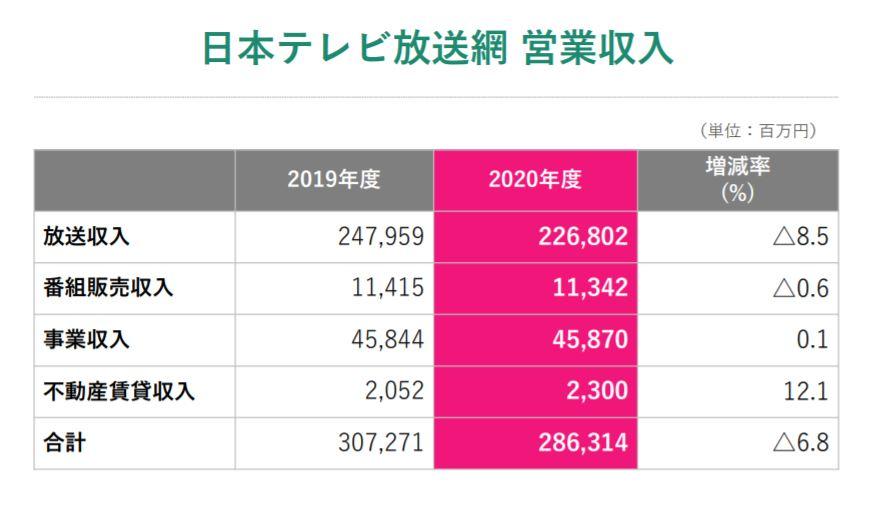企業分析-日本テレビホールディングス株式会社(9404) 画像6